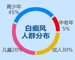 北京日报:深度剖析空军航空医学研究所附属医院高治愈率背后的根本原因